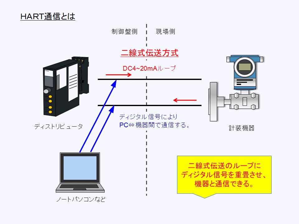 HART通信の構成と働きについて