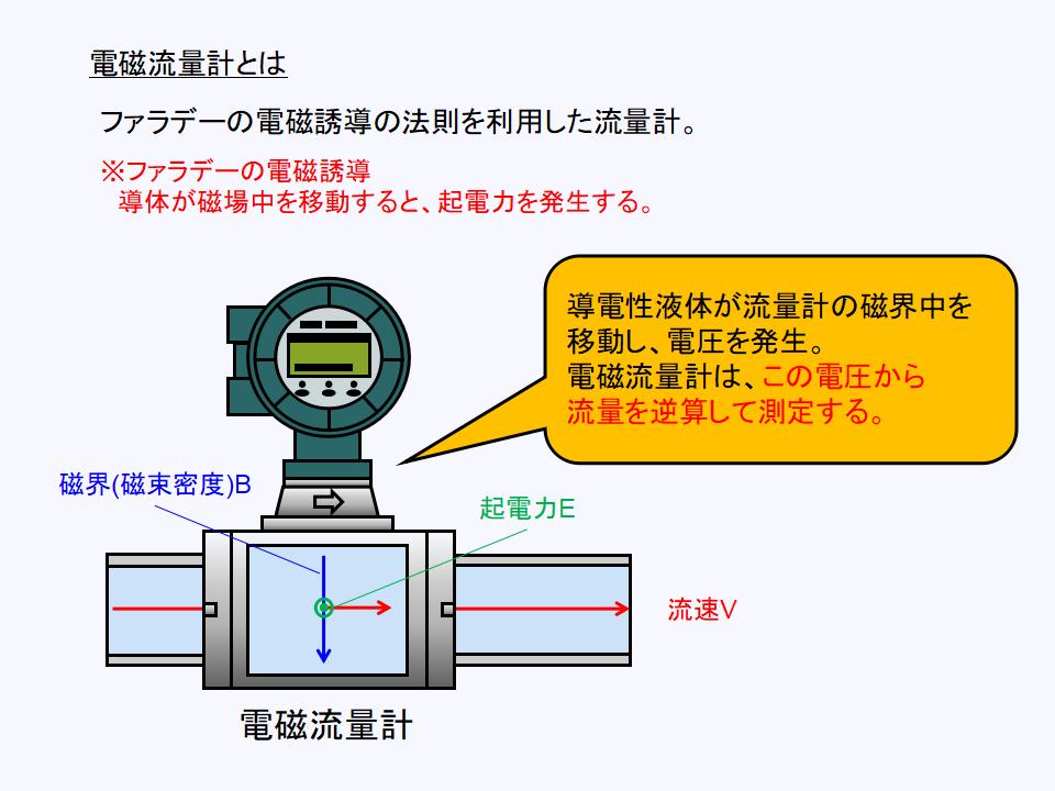 電磁流量計の原理について