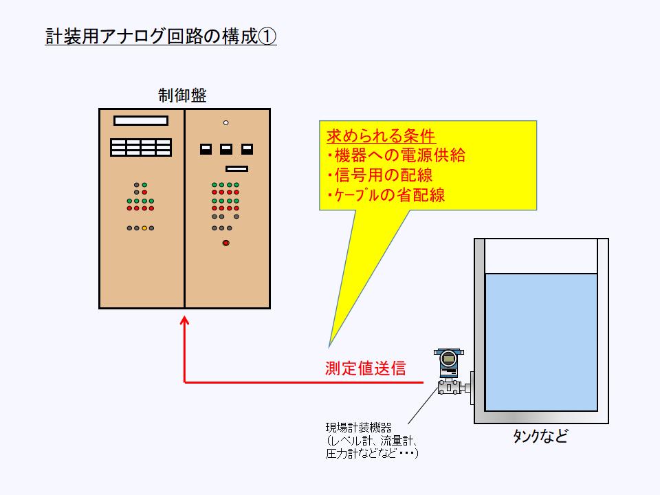 計装用アナログ回路の構成について