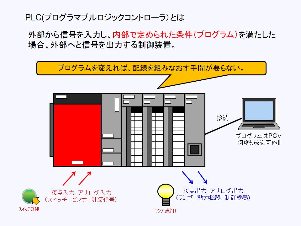 PLC(プログラマブルロジックコントローラ)の働きについて
