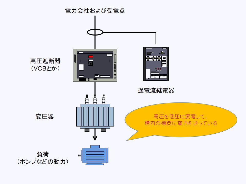 過電流継電器の回路構成について