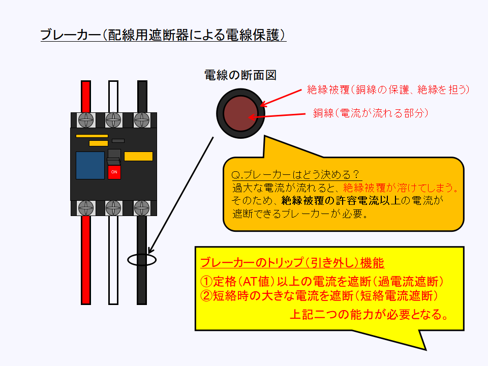 ブレーカー(配線用遮断器)による配線保護の原理