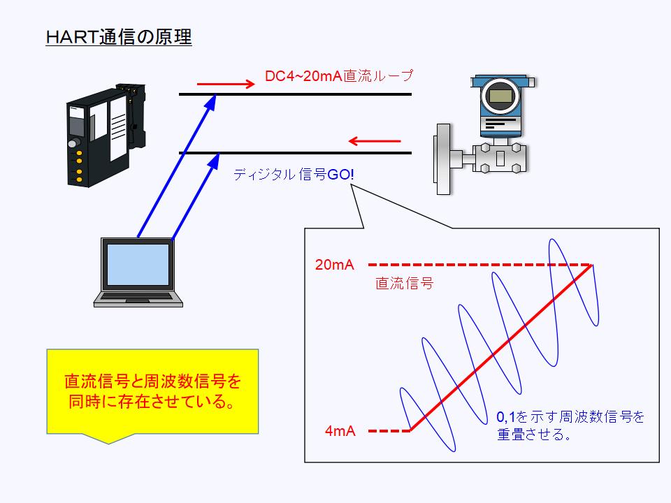 HART通信の通信原理について