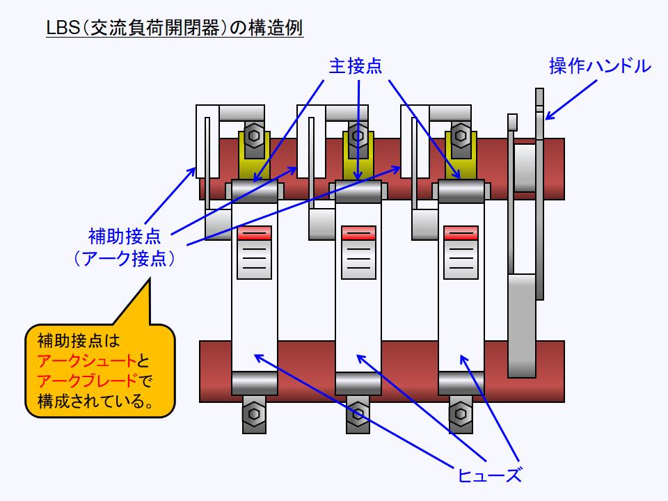 LBS(交流負荷開閉器)の構造と各部名称について