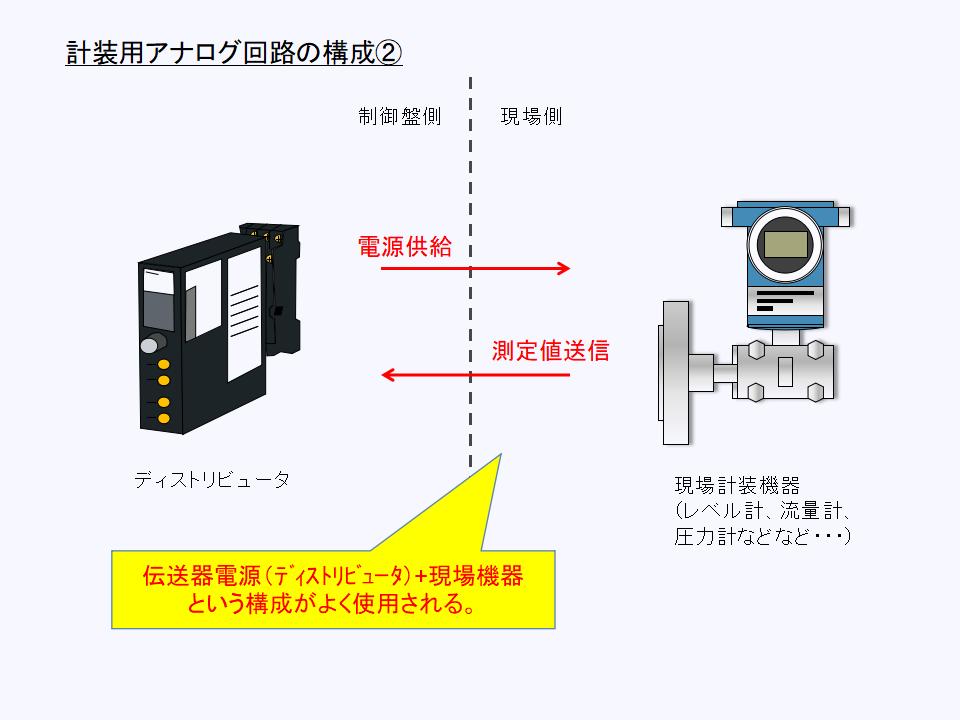 ディストリビュータと現場機器で構成される計装用アナログ回路について