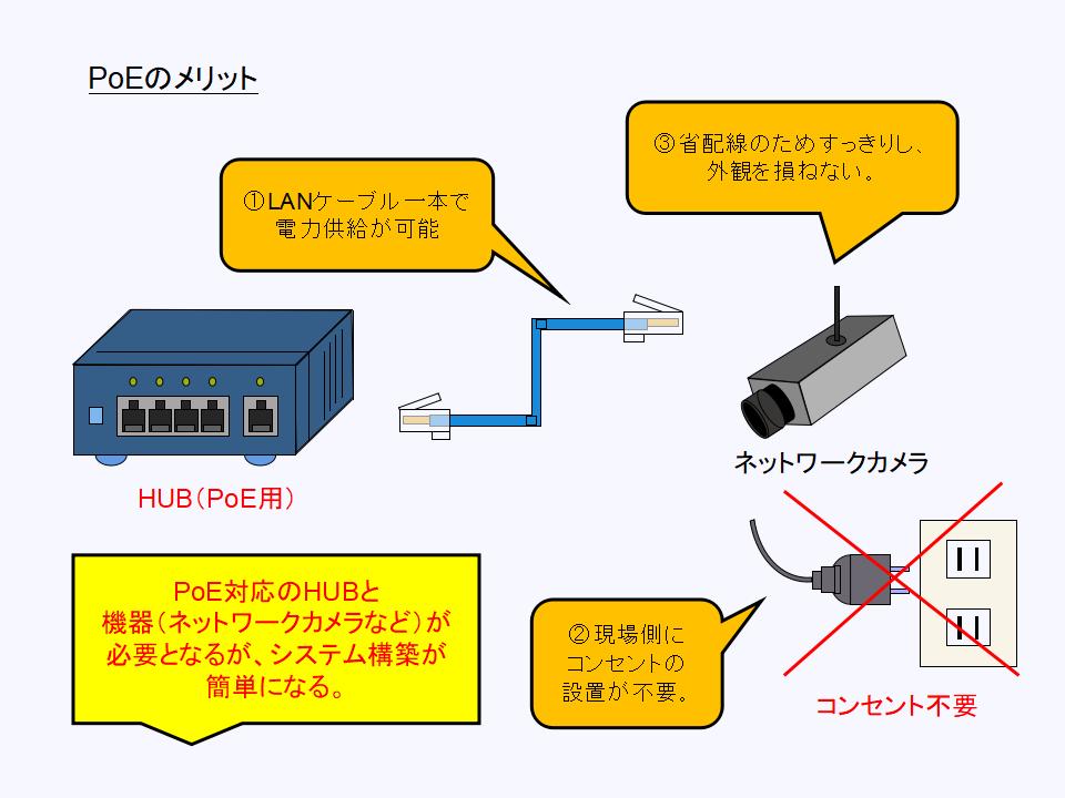 PoE(Power Over Ethernet)のメリットについて