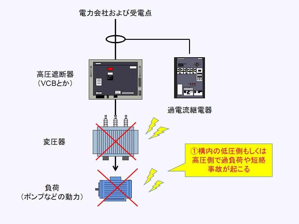 過電流継電器の回路に事故が発生する