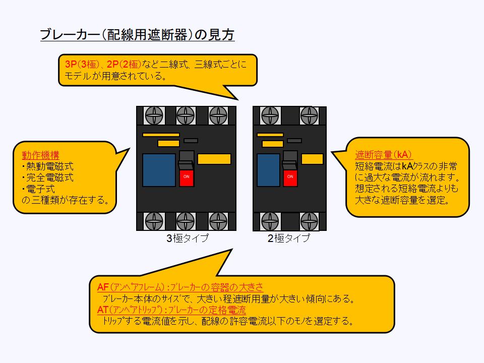 ブレーカー(配線用遮断器)の構成について