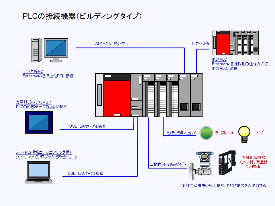 PLC(プログラマブルロジックコントローラ)の接続機器構成について
