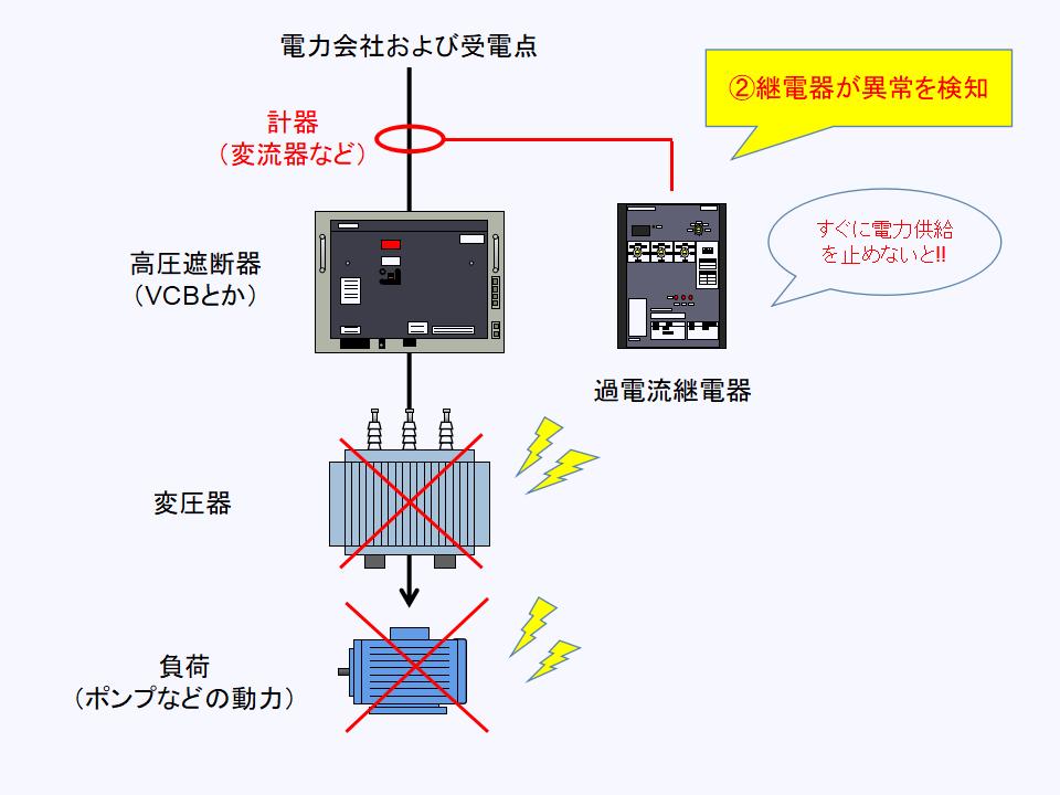 過電流継電器が異常を検知する