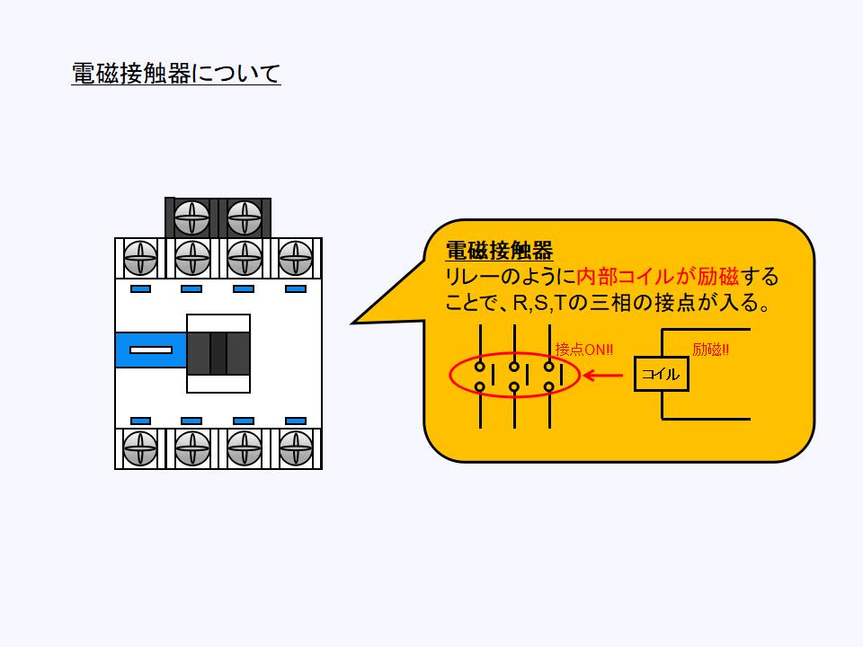電磁接触器の構成について