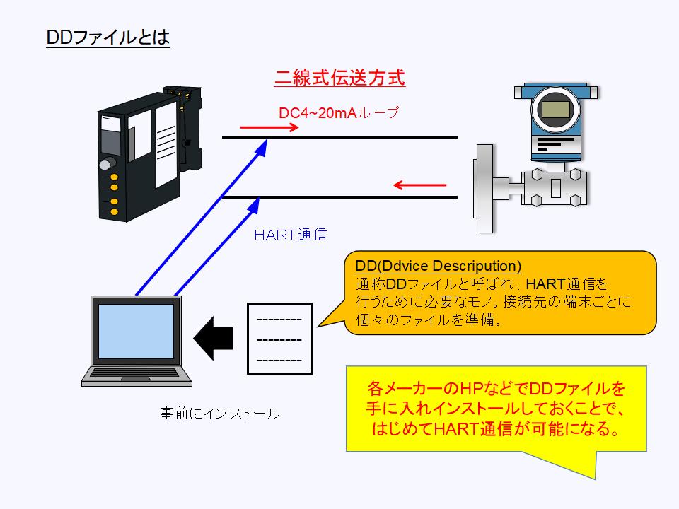 HART通信におけるDDファイルの役割について
