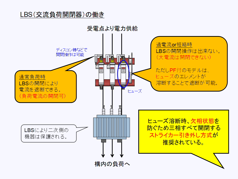 LBS(交流負荷開閉器)の動作と働きについて