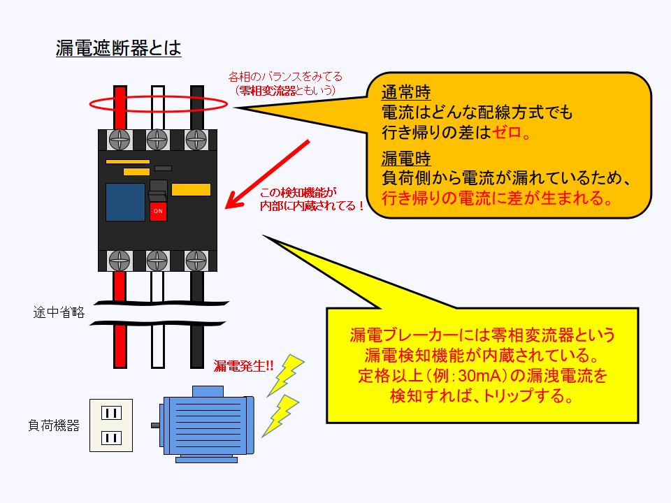 漏電遮断器の原理について