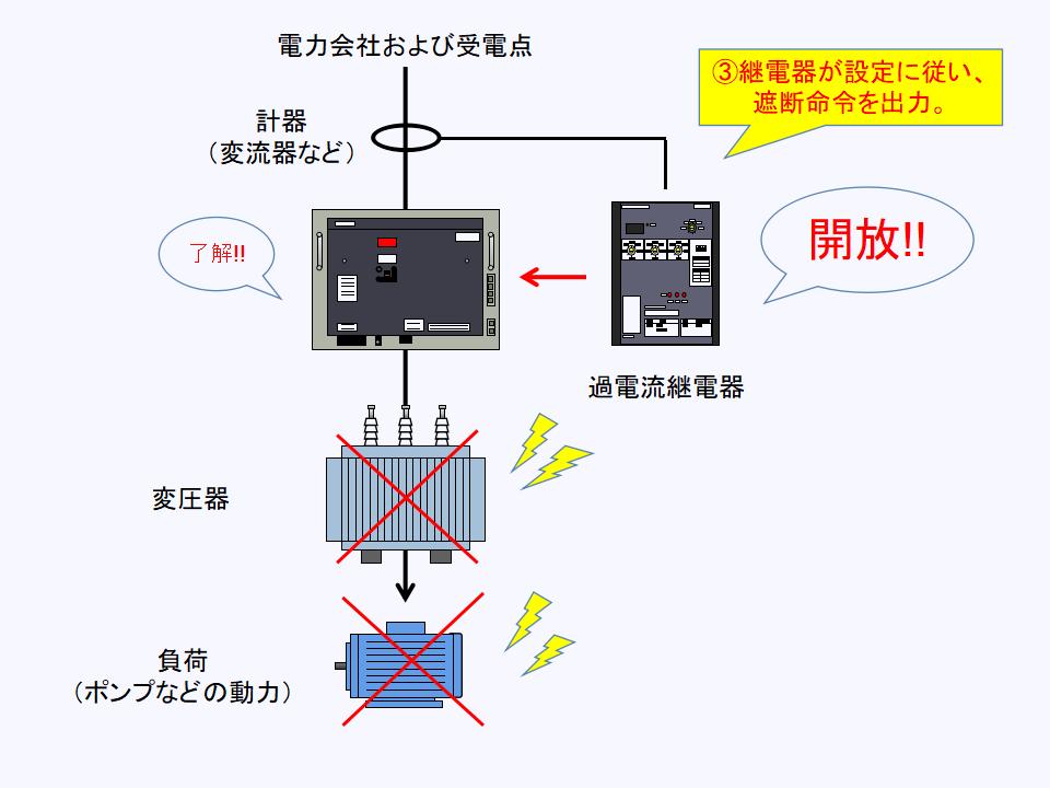 過電流継電器が遮断器へと遮断命令を送る