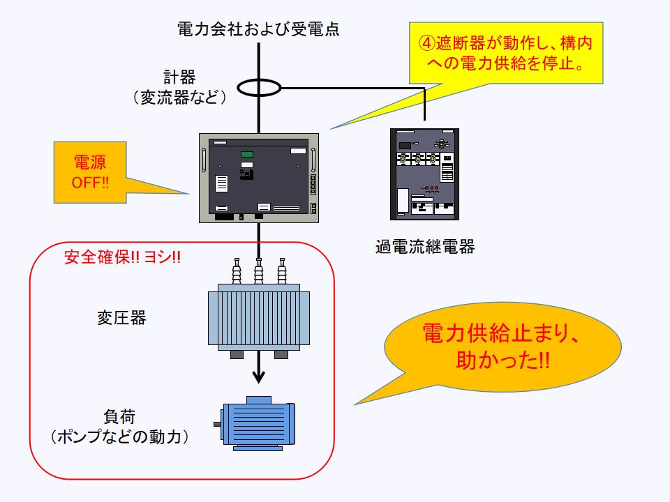 遮断器が動作し、構内への電力供給を停止する
