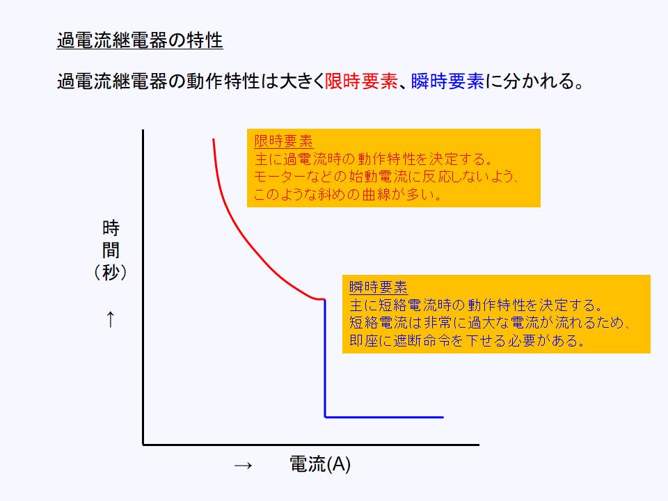 過電流継電器の動作特性について