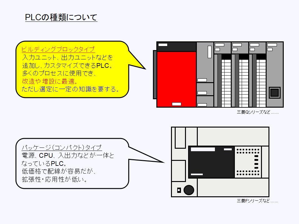 PLC(プログラマブルロジックコントローラ)の種類について