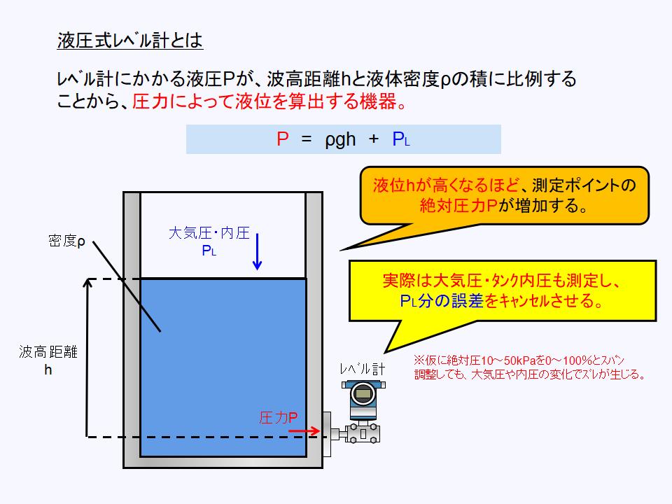 液圧式レベル計の動作原理について