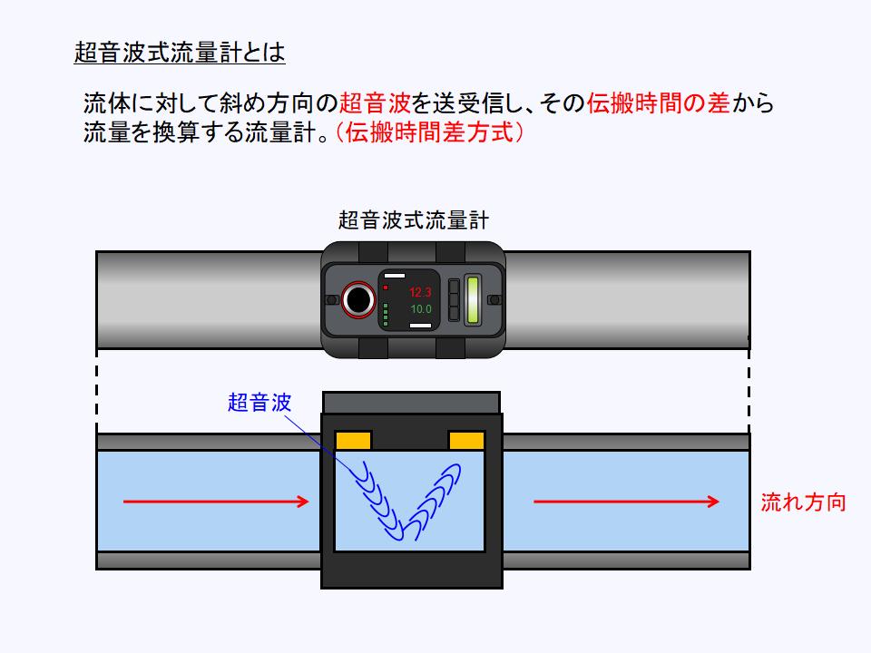 超音波式流量計の測定原理について