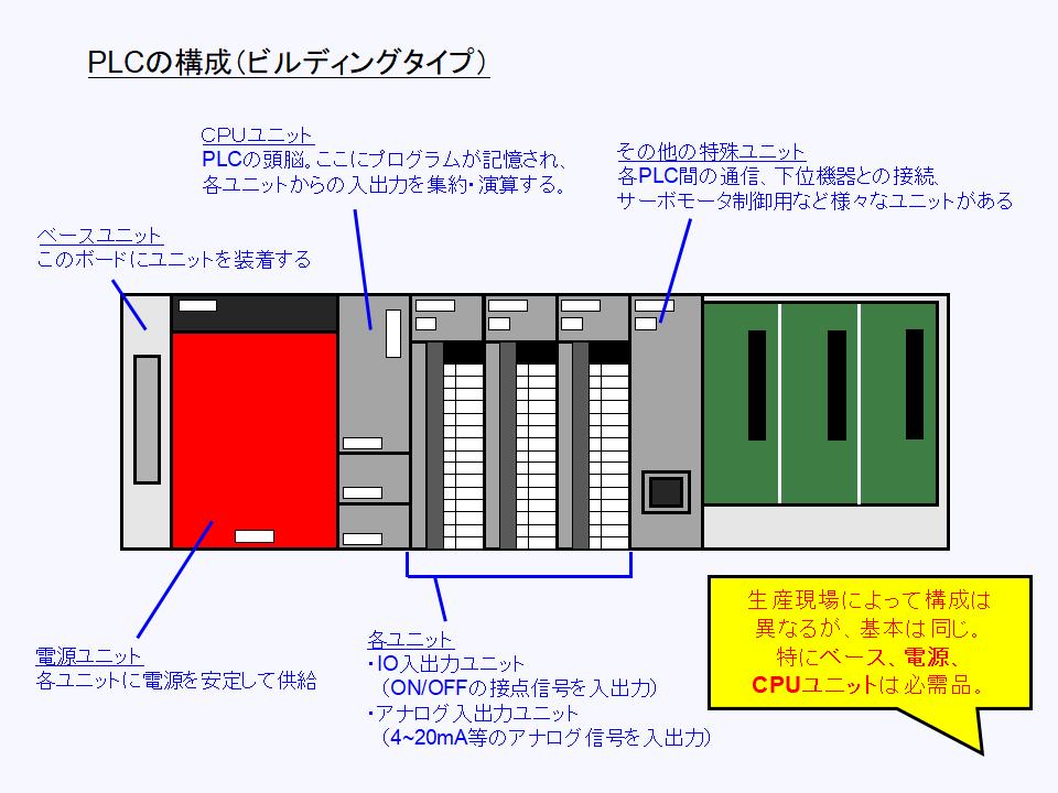 ビルディングブロックタイプPLCの構成と各部の働きについて