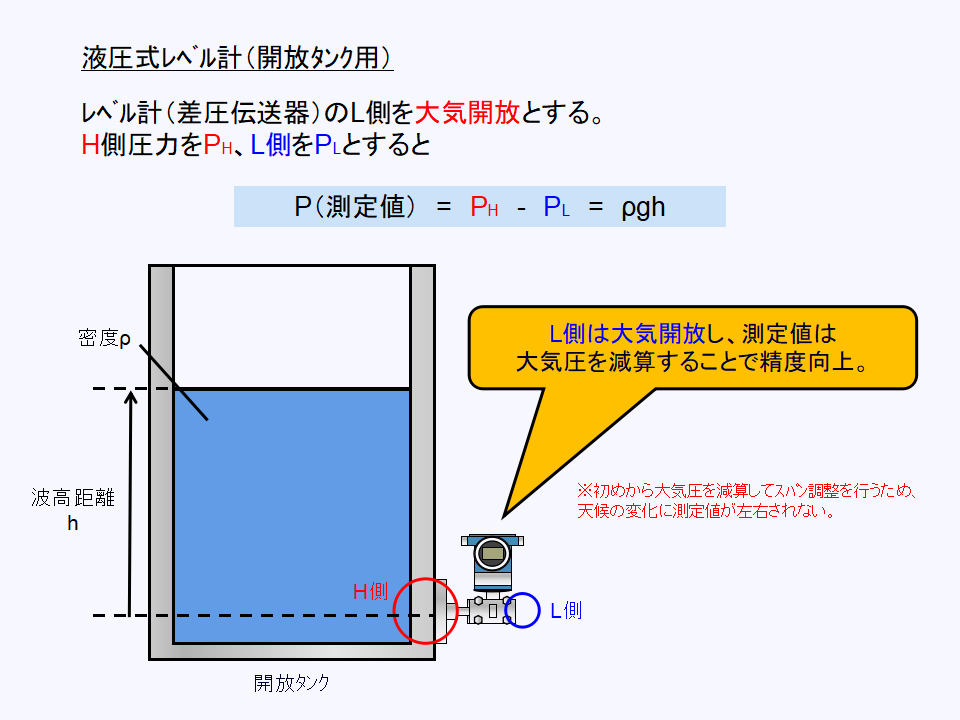 開放タンク用途の液圧式レベル計について