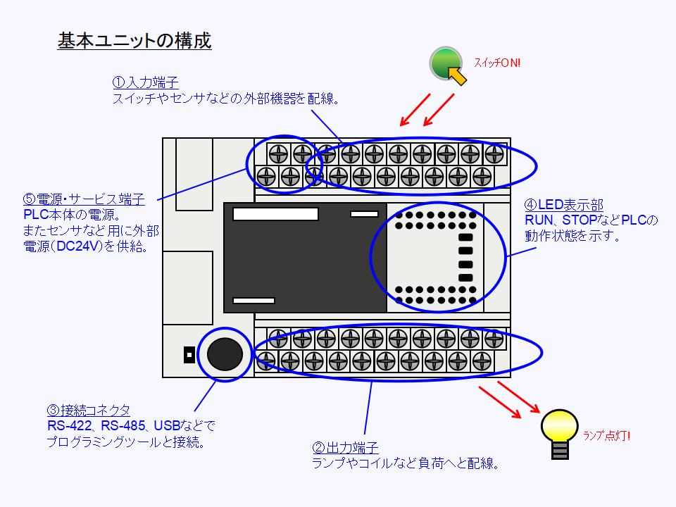 パッケージタイプPLCの構成と各部の働きについて