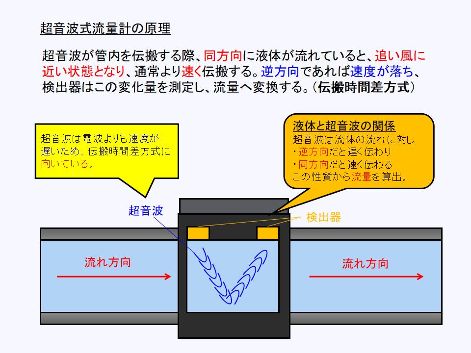 超音波式流量計の構成と動作原理について