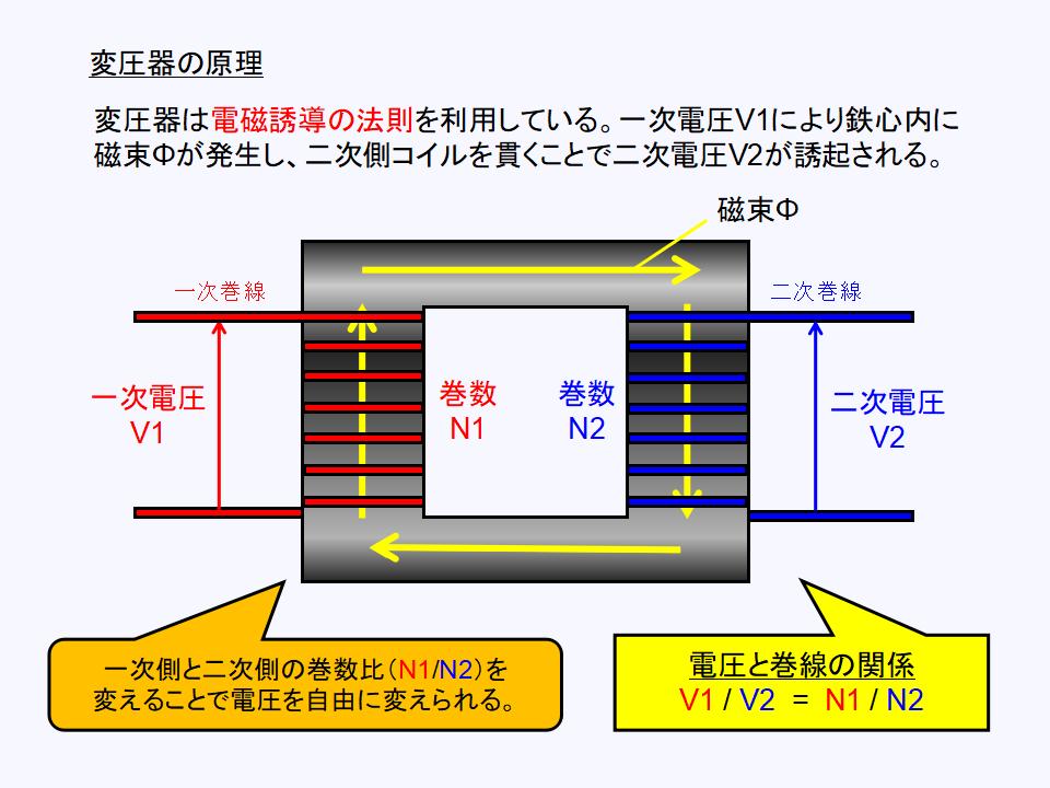 変圧器の動作原理について