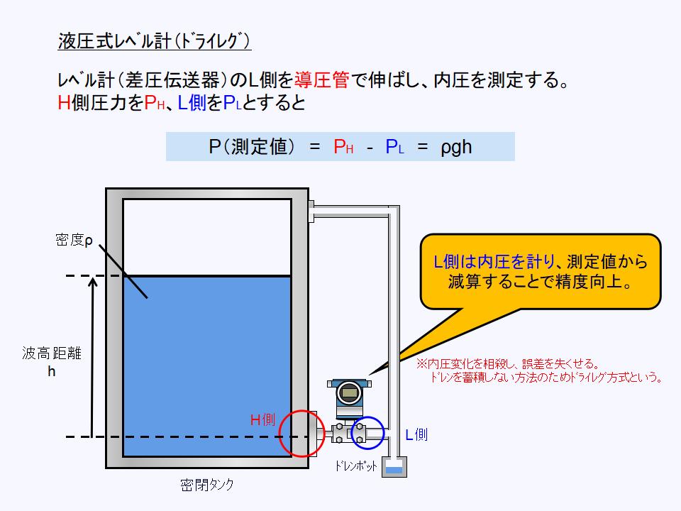 ドライレグ方式の液圧式レベル計について