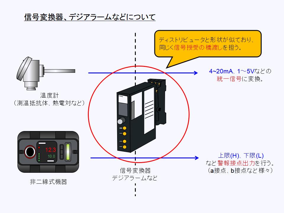 信号変換器、デジアラームについて