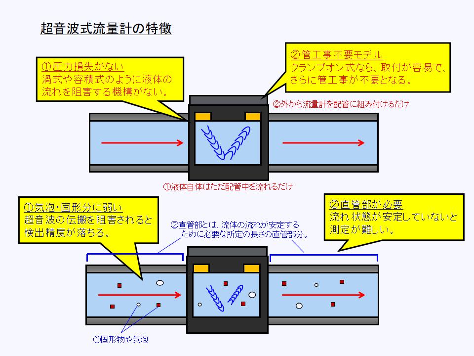 超音波式流量計のメリットとデメリットについて
