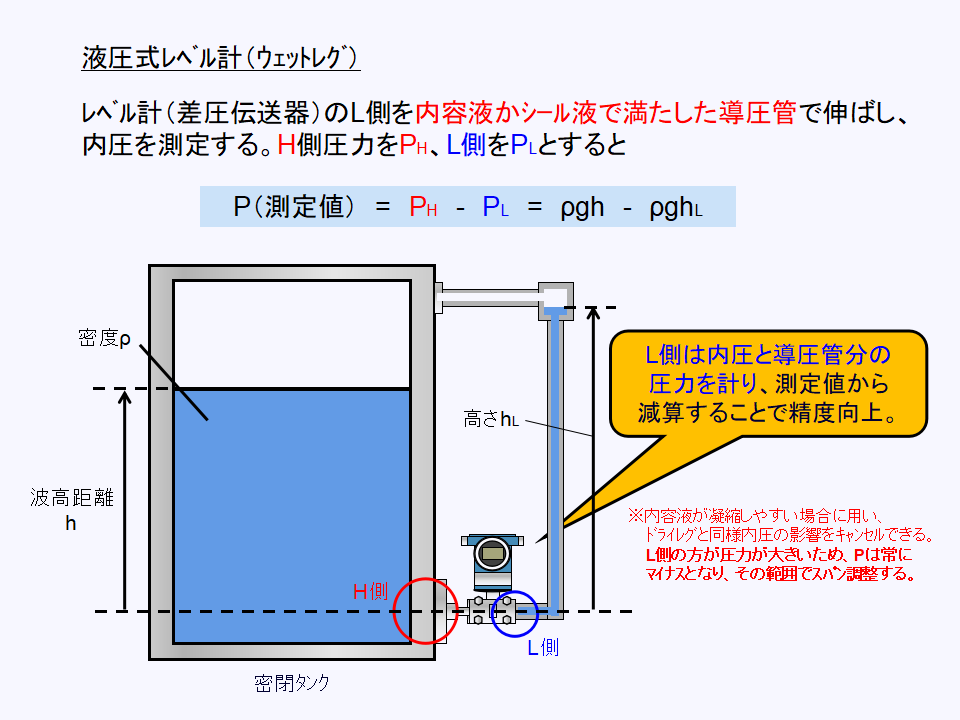 ウェットレグ方式の液圧式レベル計について