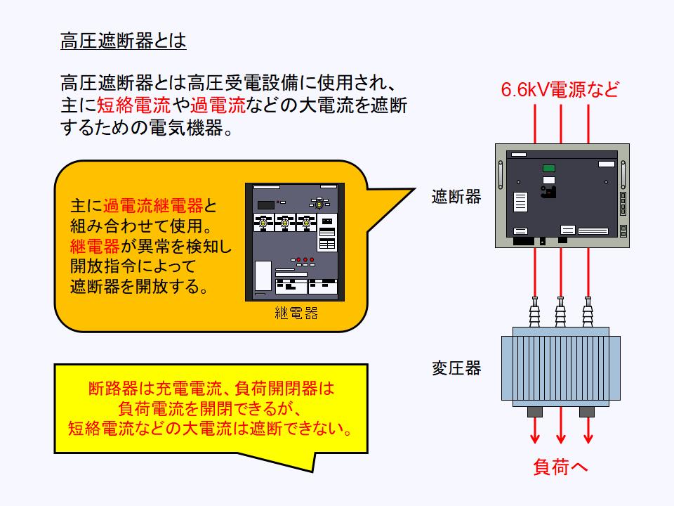 高圧遮断器の働きと役割について