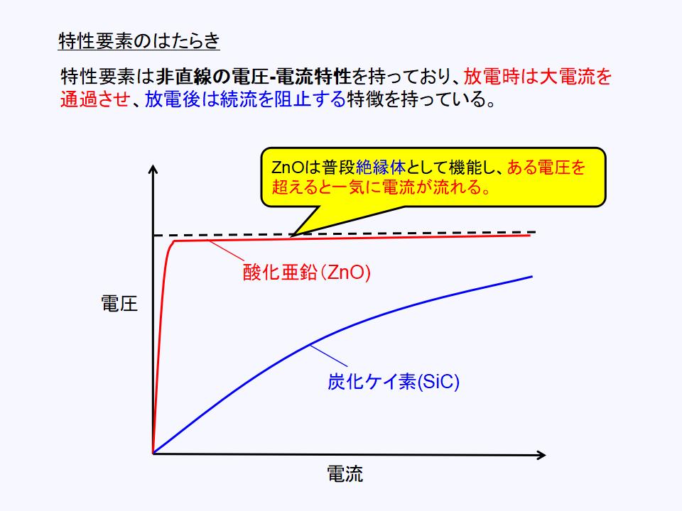 避雷器(LA)における特性要素の働きと動作特性について