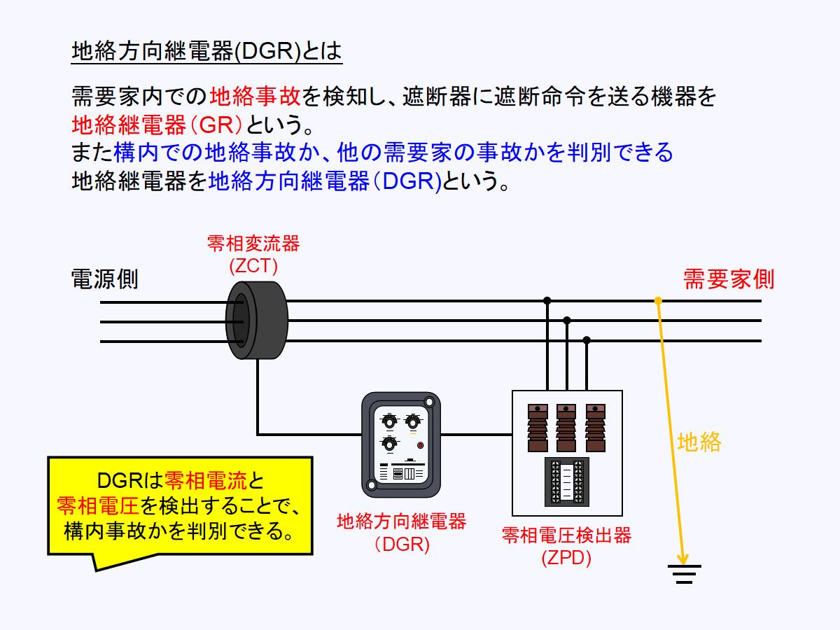 地絡方向継電器(DGR)の回路構成と役割について
