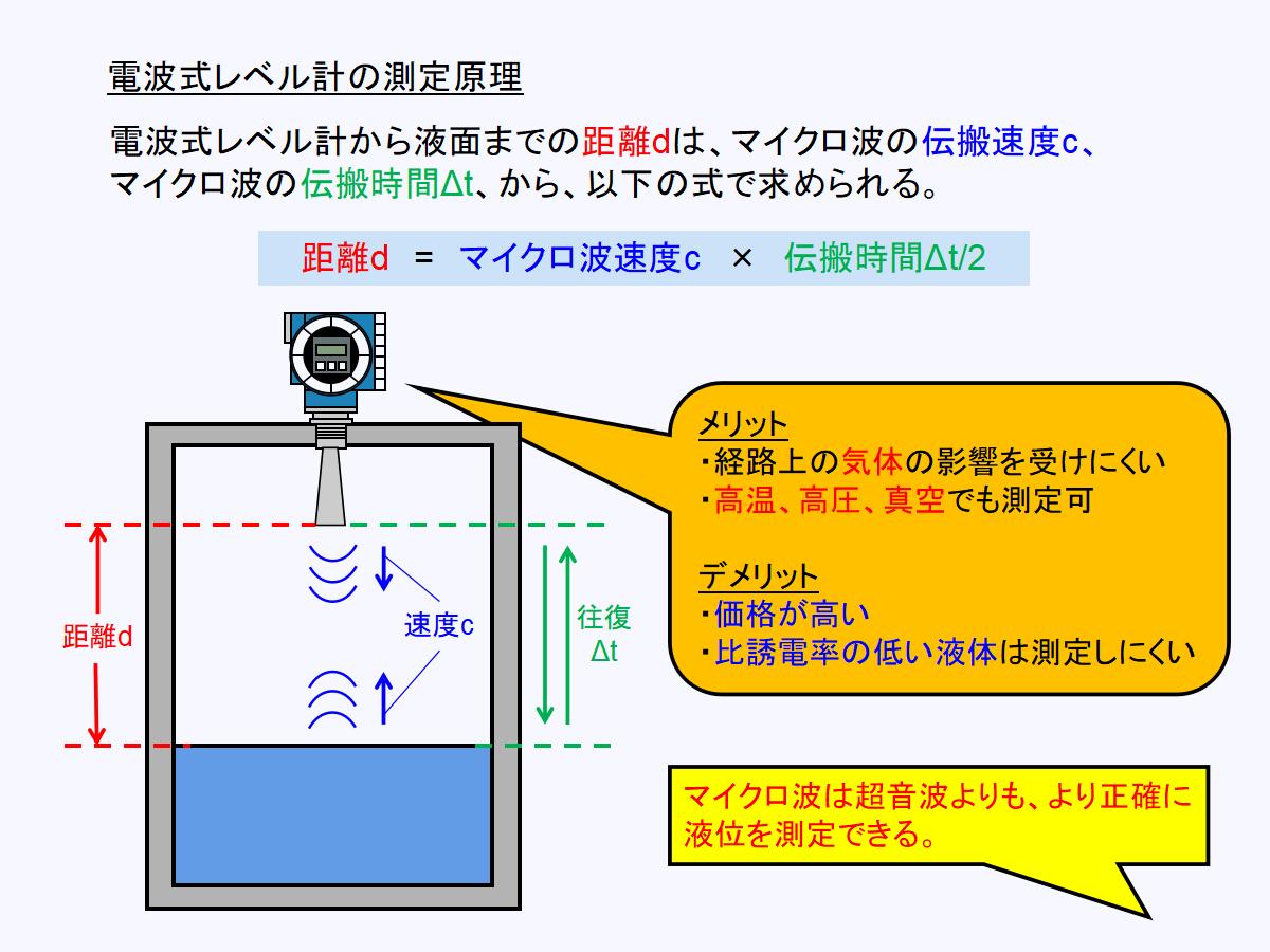 電波式(レーダー)レベル計の測定原理について