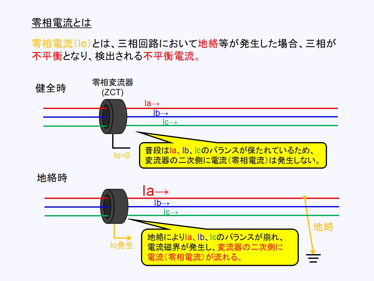 地絡方向継電器(DGR)における零相電流について