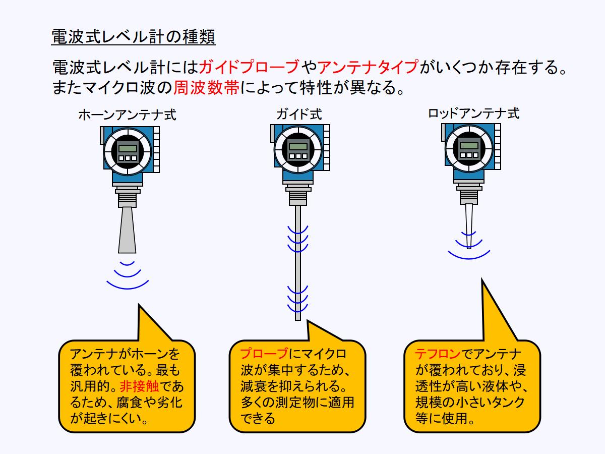 電波式(レーダー)レベル計の種類と特徴について
