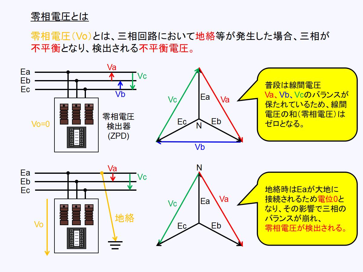 地絡方向継電器(DGR)における零相電圧について