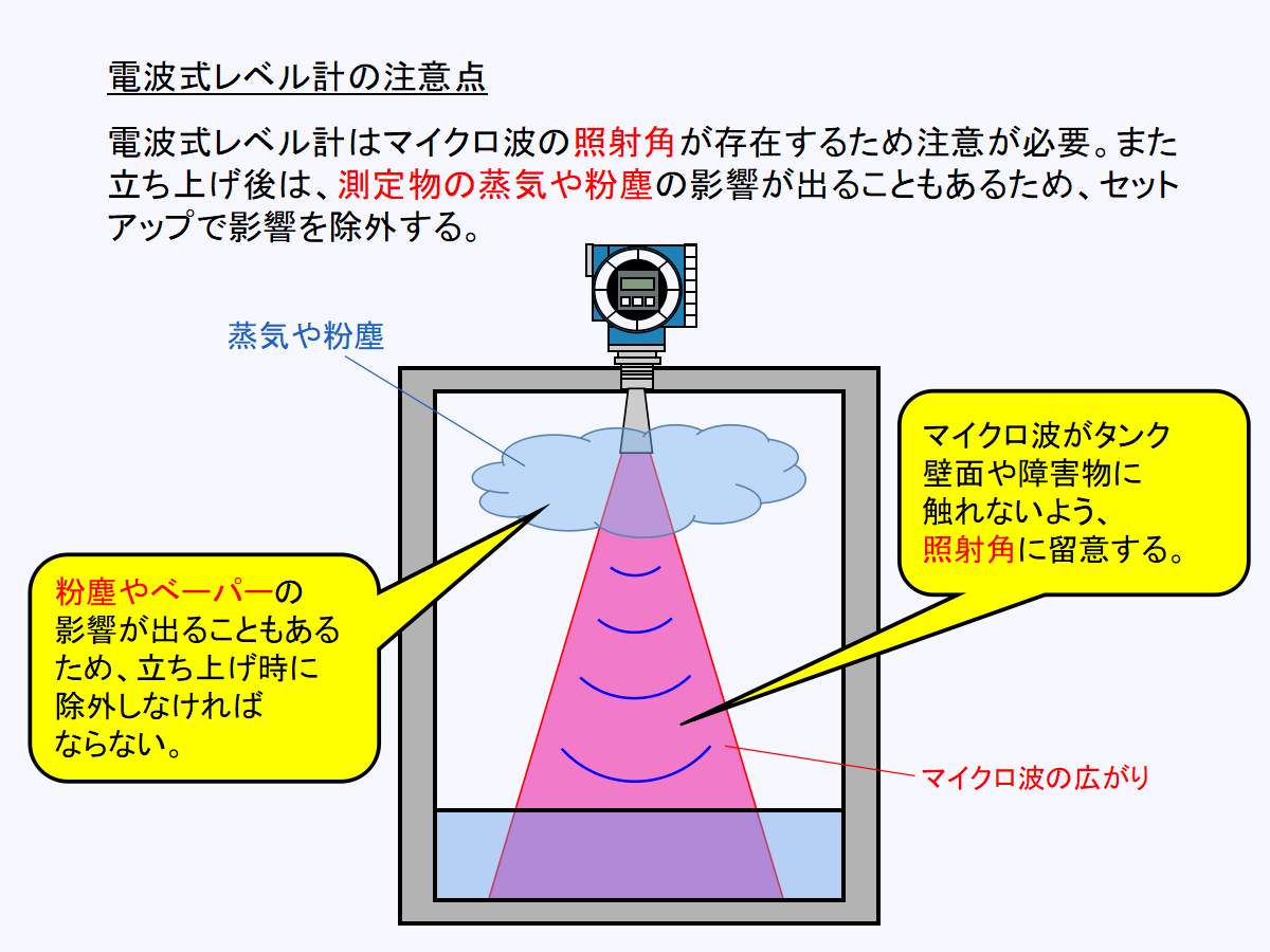 電波式(レーダー)レベル計の選定時の注意点について