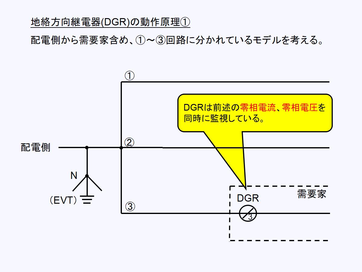 地絡方向継電器(DGR)の動作モデル