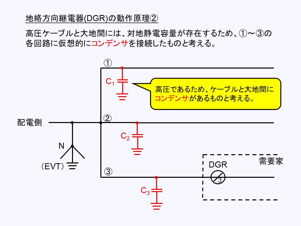 地絡方向継電器(DGR)回路に仮想的にコンデンサを接続する
