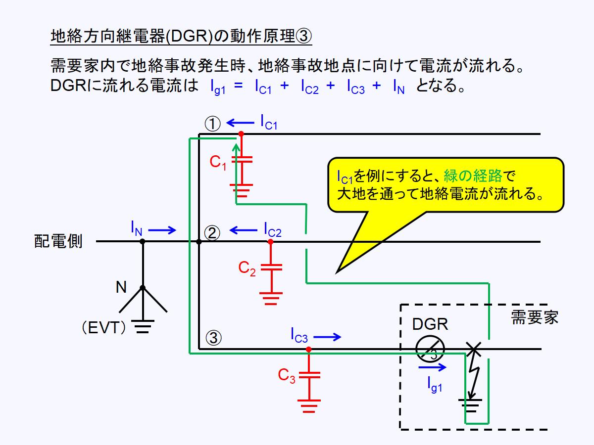 地絡方向継電器(DGR)回路における需要家外地絡事故時の地絡電流経路