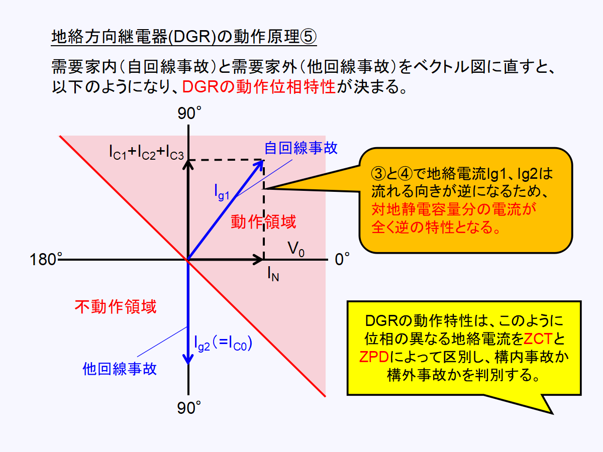 地絡方向継電器(DGR)の動作位相について