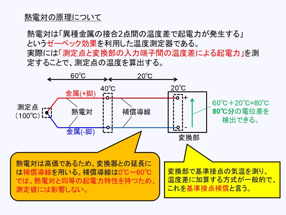 熱電対の測定原理について