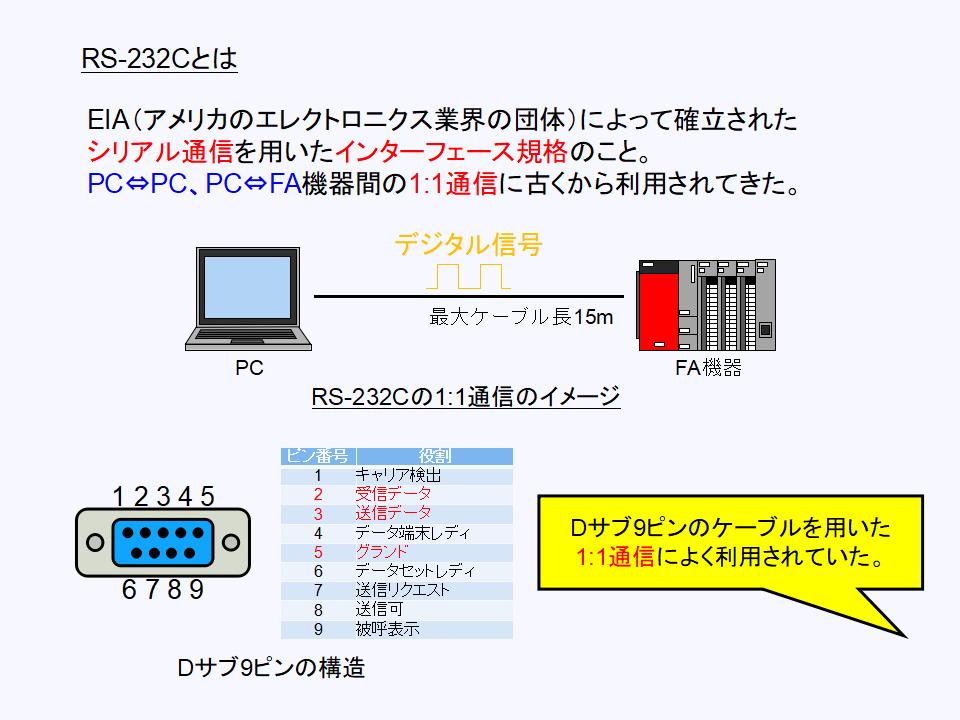 RS-232Cの原理について