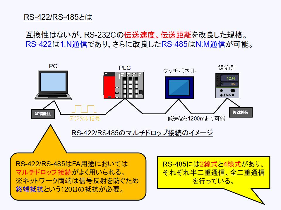 RS-422_RS-485の原理について