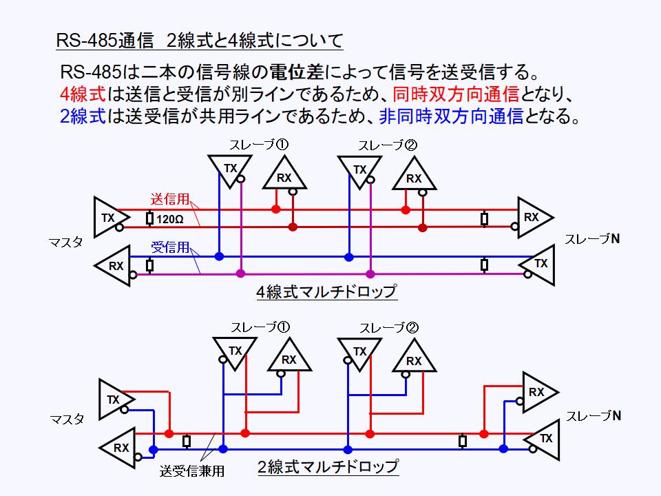 RS-485_2線式と4線式について