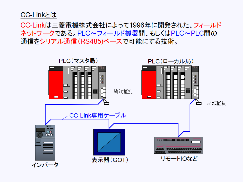 CC-Linkについて